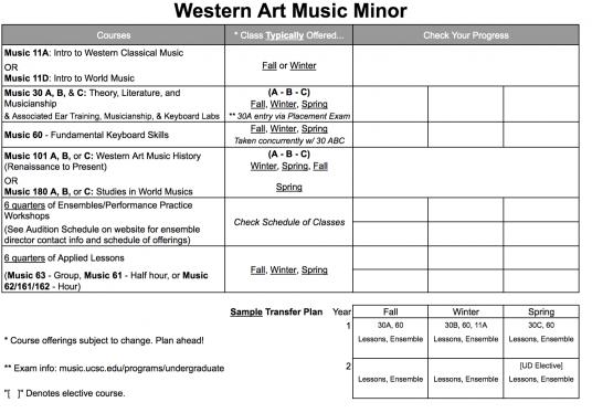 Western Art Music Minor requirements
