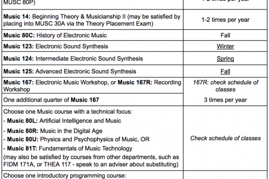 Electronic Music Minor Requirements