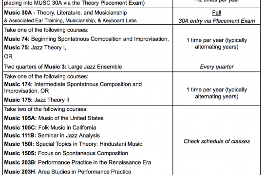 Jazz Minor Requirements