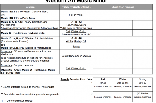 Western Art Music Minor requirements